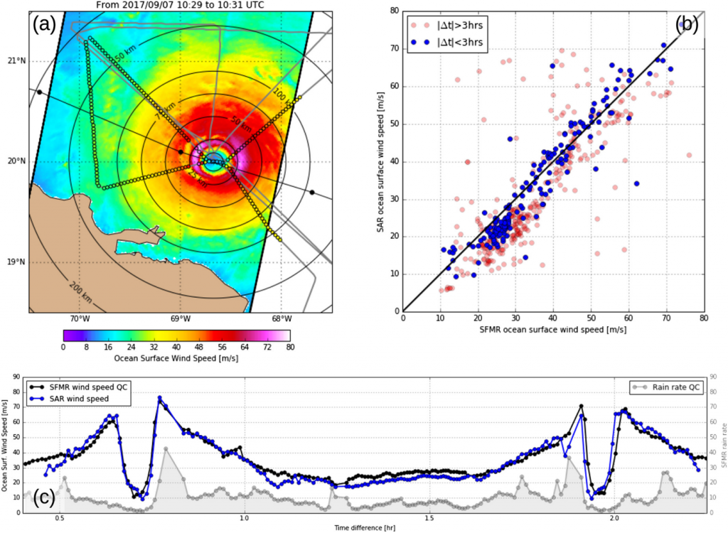 Ocean surface wind speed for Irma category 5 hurricane on 7 September 2017. (a) Map of SAR‐derived wind speed. Gray solid line stands for collocated SFMR track. Colored circles along this track indicate SFMR measurements with time difference lower than 2 hr and 30 min. Color code is the same for SAR and SFMR wind speeds. Concentric circles indicate radius from the cyclone center, and dotted black line stands for the Best‐Track trajectory, black circle being hurricane position every 6 hr. (b) Scatter plot between SAR‐derived and SFMR‐derived ocean surface wind speed. (c) Same as Figure 1 but for 3‐km resolution ocean surface wind speed from SFMR and Sentinel‐1. SAR = synthetic aperture radar; SFMR = Stepped Frequency Microwave Radiometer.